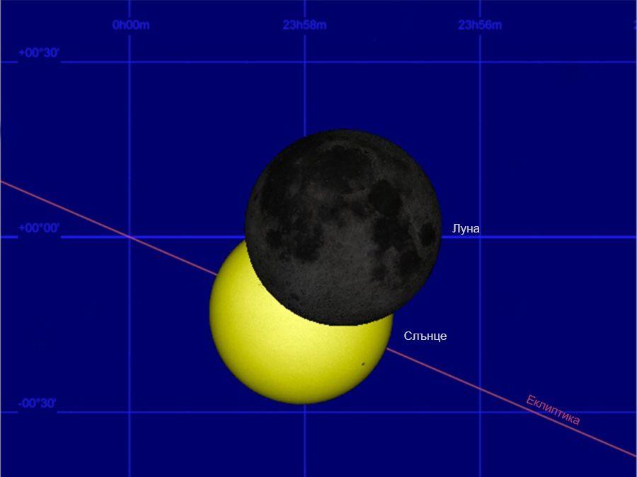 Звездното небе през 2015-а: Две слънчеви и две лунни затъмнения