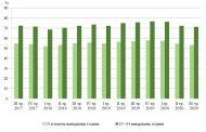 Общият брой на заетите лица в област Стара Загора е 141 200