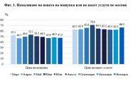 66.3% от хотелиерите смятат да намалят цената на пакет услуги, а 47.3% – на нощувката