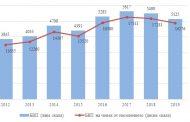 5 125 млн. лeва. е произведеният брутен вътрешен продукт за област Стара Загора