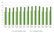 Коефициентът на заетост в област Стара Загора е 55.8%