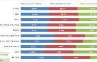 Барометър България: Последна прогноза за изборите