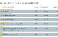 Как се разпределят мандатите в Старозагорски регион