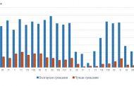 По-малък брой нощувки в хотели и хижи в Старозагорско отчитат от НСИ