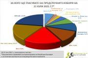"""""""Барометър България: Несигурност в създаването на стабилно правителство след изборите"""