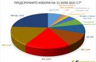 """""""Барометър България"""": 46-ото Народно събрание ще е също така фрагментирано като 45-ото"""
