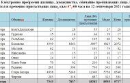 До 12 септември са се преброили 18 282 души от област Стара Загора